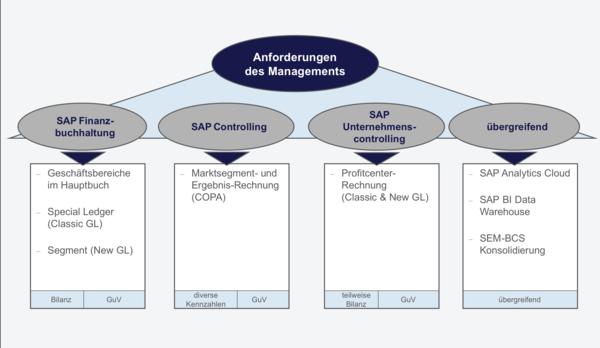 csm_Berichtswesen_Grafik_SAP-Tools_zur_Abbildung_des_Berichtswesens