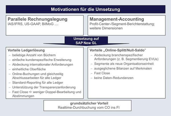 csm_New_GL_Grafik_Motivationen_fuer_die_Umsetzung