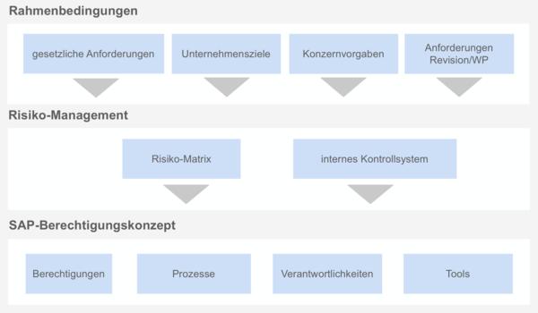 csm_SAP_Compliance_Grafik_Integriertes_Vorgehensmodell_STELLWERK_e26c2e0db1