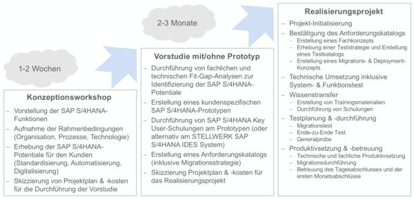 csm_STELLWERK_Projektansatz_fuer_die_S_4HANA